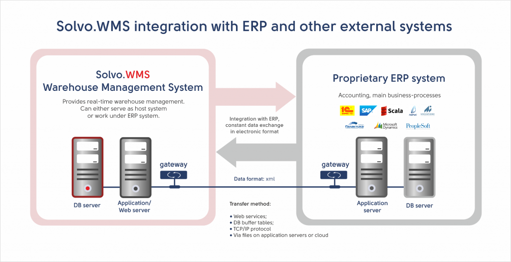 Solvo_WMS_integration_with_ERP_eng.png